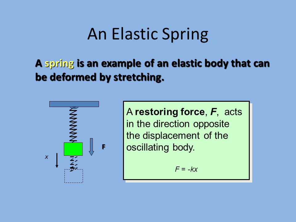 Example: A spring!
