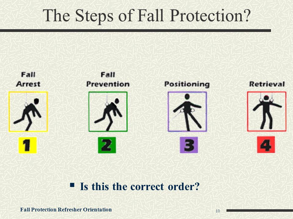 Fall Protection Refresher Orientation 10 The Steps of Fall Protection?  Is this the correct order?