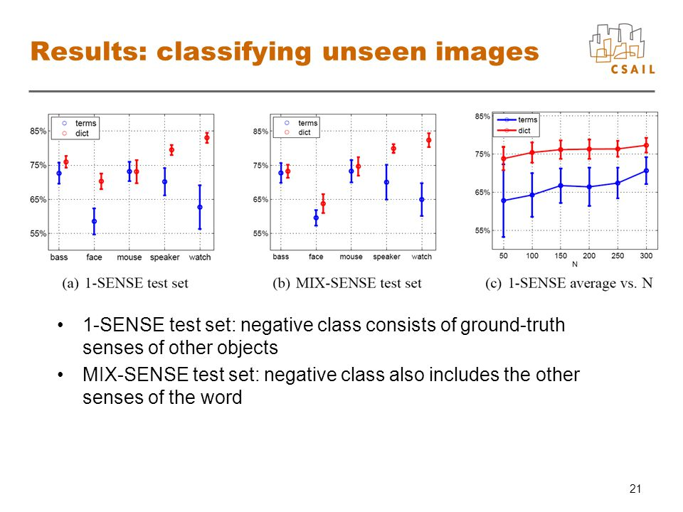 21 Results: classifying unseen images 1-SENSE test set: negative class consists of ground-truth senses of other objects MIX-SENSE test set: negative class also includes the other senses of the word