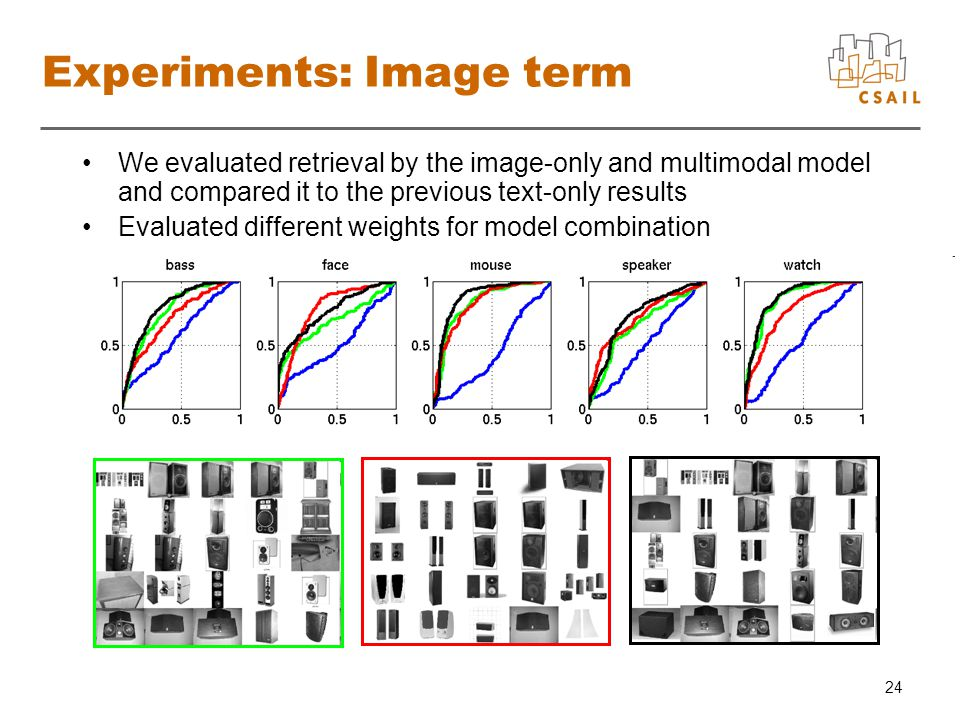 24 Experiments: Image term We evaluated retrieval by the image-only and multimodal model and compared it to the previous text-only results Evaluated different weights for model combination