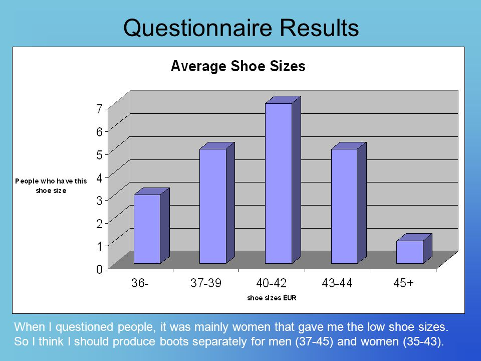 Questionnaire Results When I questioned people, it was mainly women that gave me the low shoe sizes. So I think I should produce boots separately for