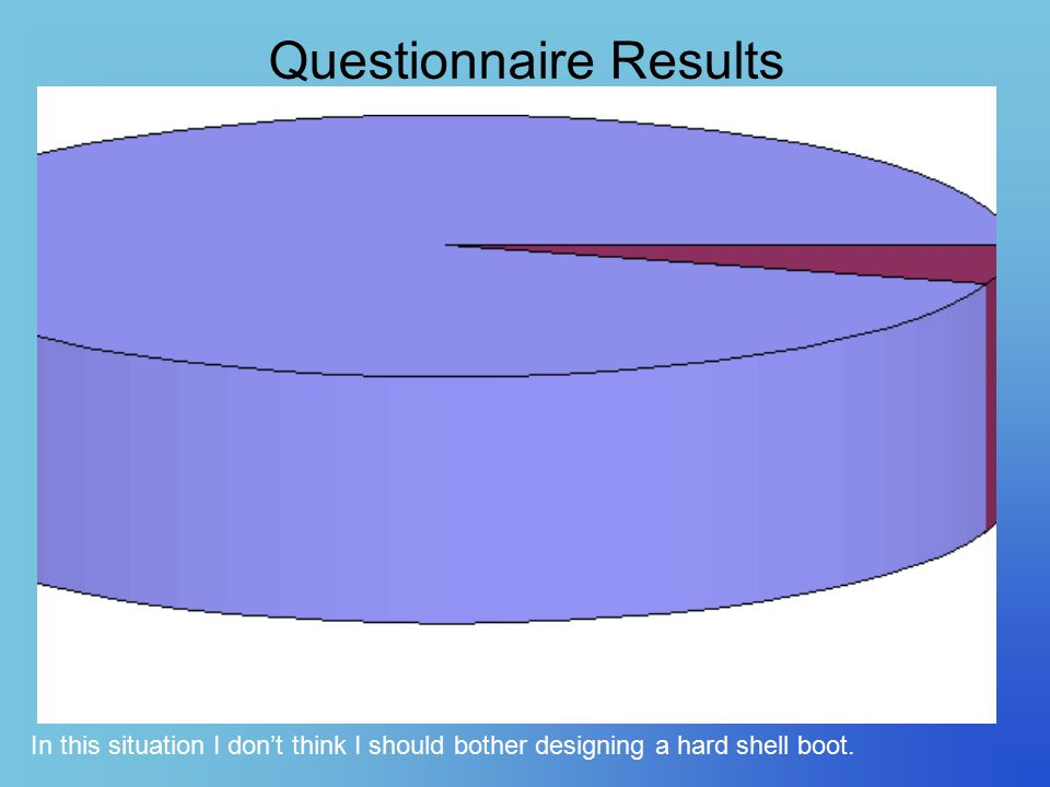 Questionnaire Results In this situation I don't think I should bother designing a hard shell boot.