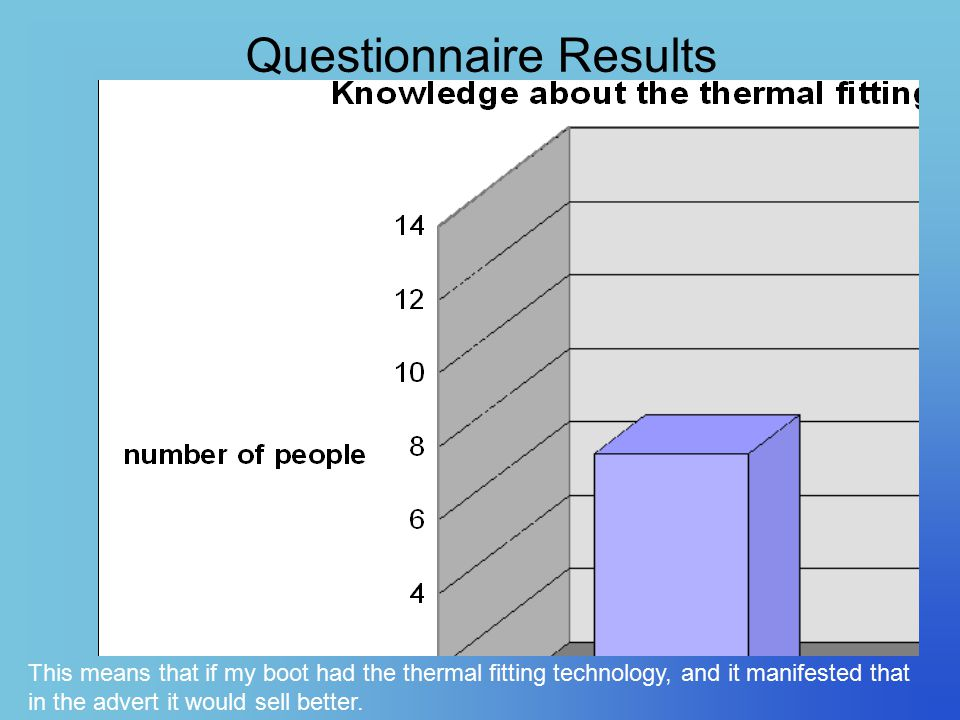Questionnaire Results This means that if my boot had the thermal fitting technology, and it manifested that in the advert it would sell better.