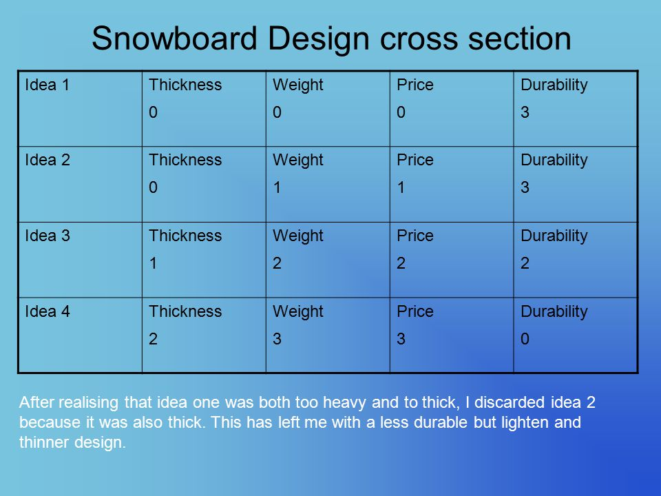 Snowboard Design cross section Idea 1Thickness 0 Weight 0 Price 0 Durability 3 Idea 2Thickness 0 Weight 1 Price 1 Durability 3 Idea 3Thickness 1 Weight 2 Price 2 Durability 2 Idea 4Thickness 2 Weight 3 Price 3 Durability 0 After realising that idea one was both too heavy and to thick, I discarded idea 2 because it was also thick.