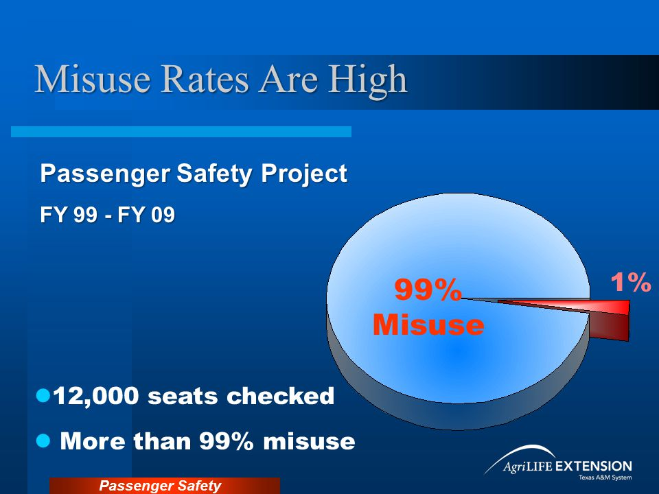 Passenger Safety Crash Dynamics When we travel in a car, we are moving at the same speed as the car.