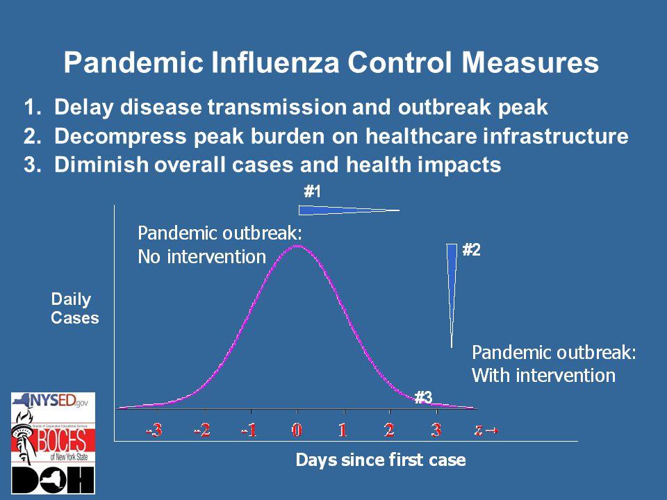 Pandemic Influenza Control Measures 1. Delay disease transmission and outbreak peak 2.
