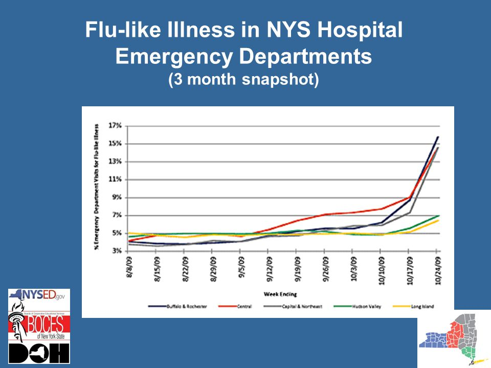 Flu-like Illness in NYS Hospital Emergency Departments (3 month snapshot)