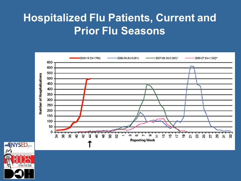 Hospitalized Flu Patients, Current and Prior Flu Seasons