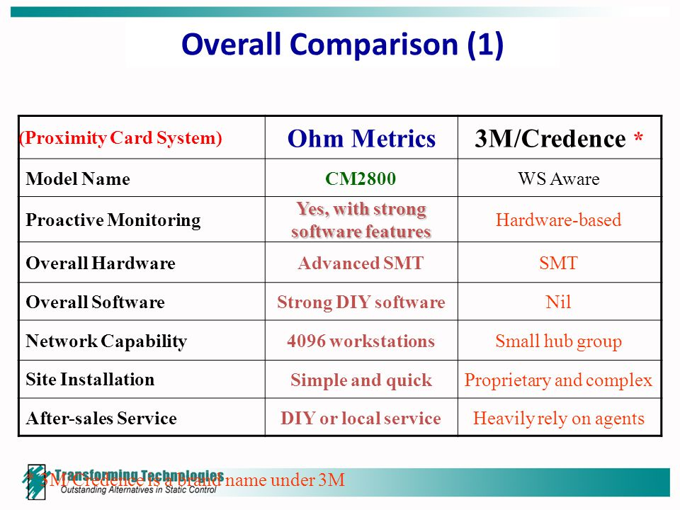 Overall Comparison (1) (Proximity Card System) Ohm Metrics3M/Credence * Model NameCM2800WS Aware Proactive Monitoring Yes, with strong software features Hardware-based Overall HardwareAdvanced SMTSMT Overall SoftwareStrong DIY softwareNil Network Capability4096 workstationsSmall hub group Site InstallationSimple and quickProprietary and complex After-sales ServiceDIY or local serviceHeavily rely on agents * 3M/Credence is a brand name under 3M