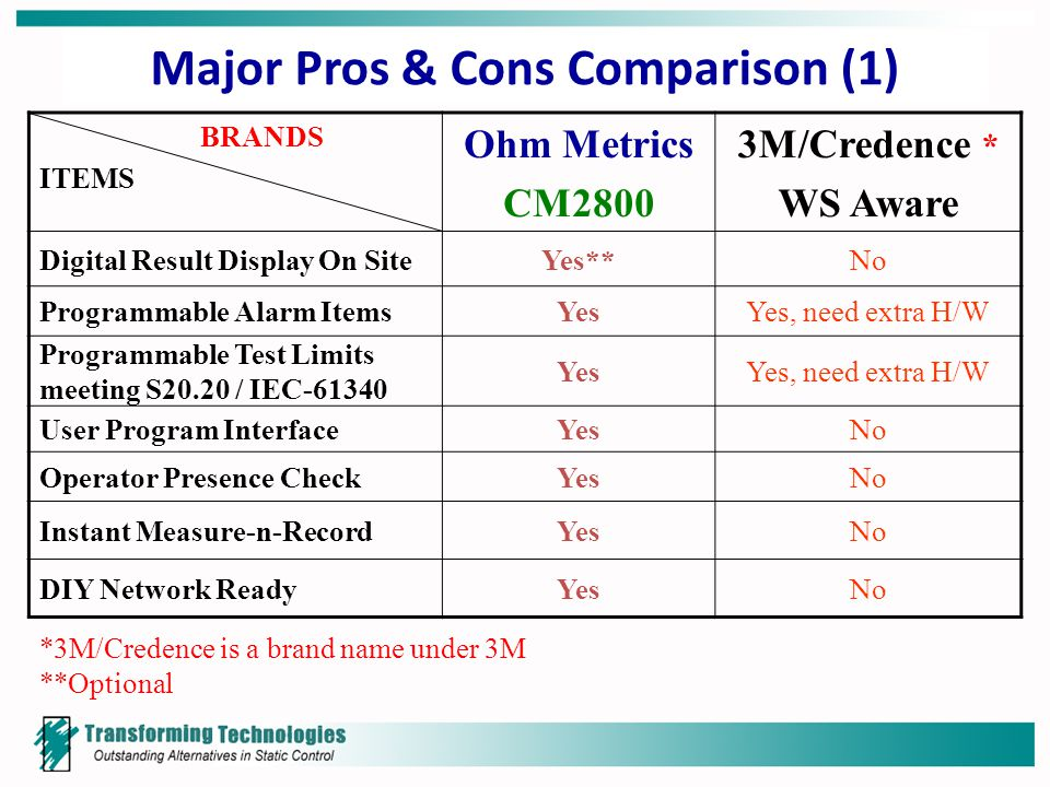 Major Pros & Cons Comparison (1) BRANDS ITEMS Ohm Metrics CM2800 3M/Credence * WS Aware Digital Result Display On SiteYes**No Programmable Alarm ItemsYesYes, need extra H/W Programmable Test Limits meeting S20.20 / IEC-61340 YesYes, need extra H/W User Program InterfaceYesNo Operator Presence CheckYesNo Instant Measure-n-RecordYesNo DIY Network ReadyYesNo *3M/Credence is a brand name under 3M **Optional