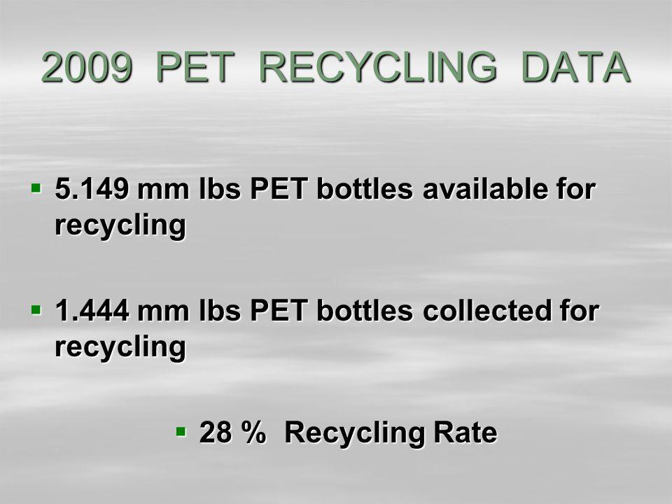 2009 PET RECYCLING DATA  5.149 mm lbs PET bottles available for recycling  1.444 mm lbs PET bottles collected for recycling  28 % Recycling Rate