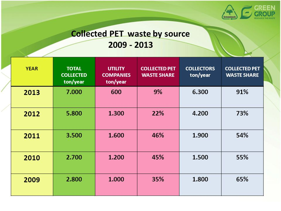 YEARTOTAL COLLECTED ton/year UTILITY COMPANIES ton/year COLLECTED PET WASTE SHARE COLLECTORS ton/year COLLECTED PET WASTE SHARE 2013 7.0006009%6.30091% 2012 5.8001.30022%4.20073% 2011 3.5001.60046%1.90054% 2010 2.7001.20045%1.50055% 2009 2.8001.00035%1.80065% Collected PET waste by source 2009 - 2013