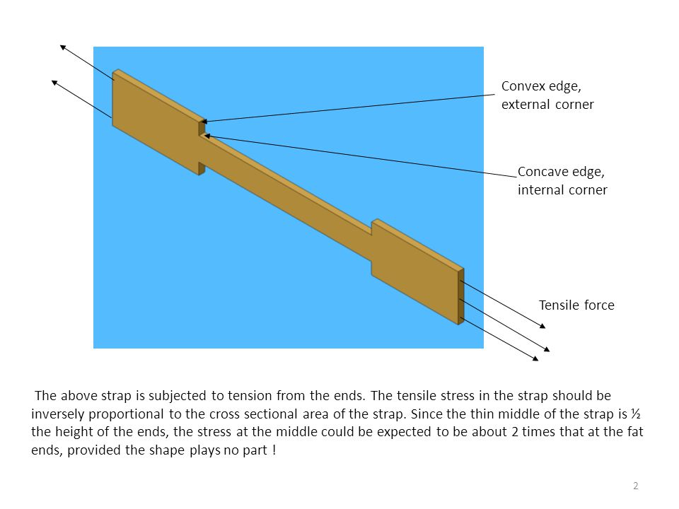 The above strap is subjected to tension from the ends.