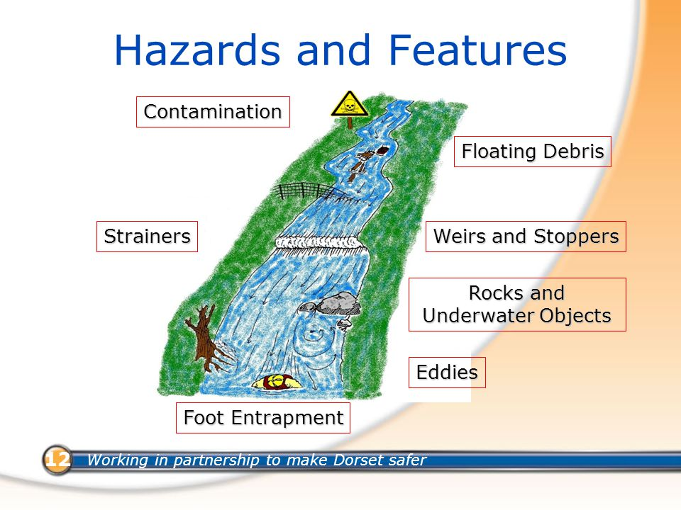 Working in partnership to make Dorset safer 12 Hazards and Features Contamination Strainers Eddies Foot Entrapment Weirs and Stoppers Floating Debris Rocks and Underwater Objects