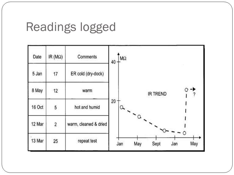 Readings logged