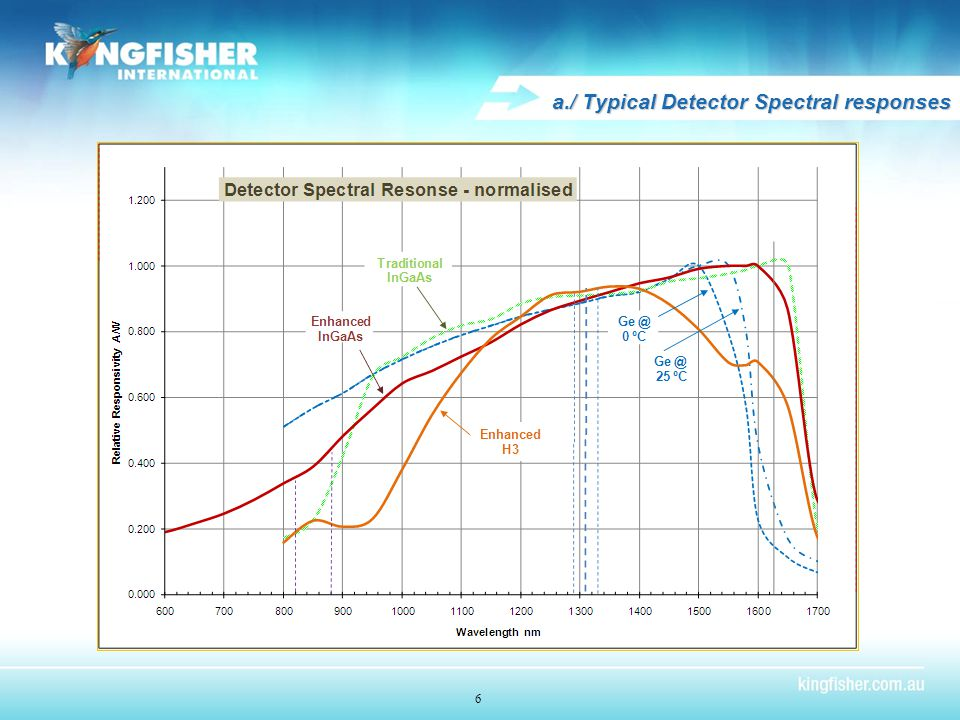 6 a./ Typical Detector Spectral responses