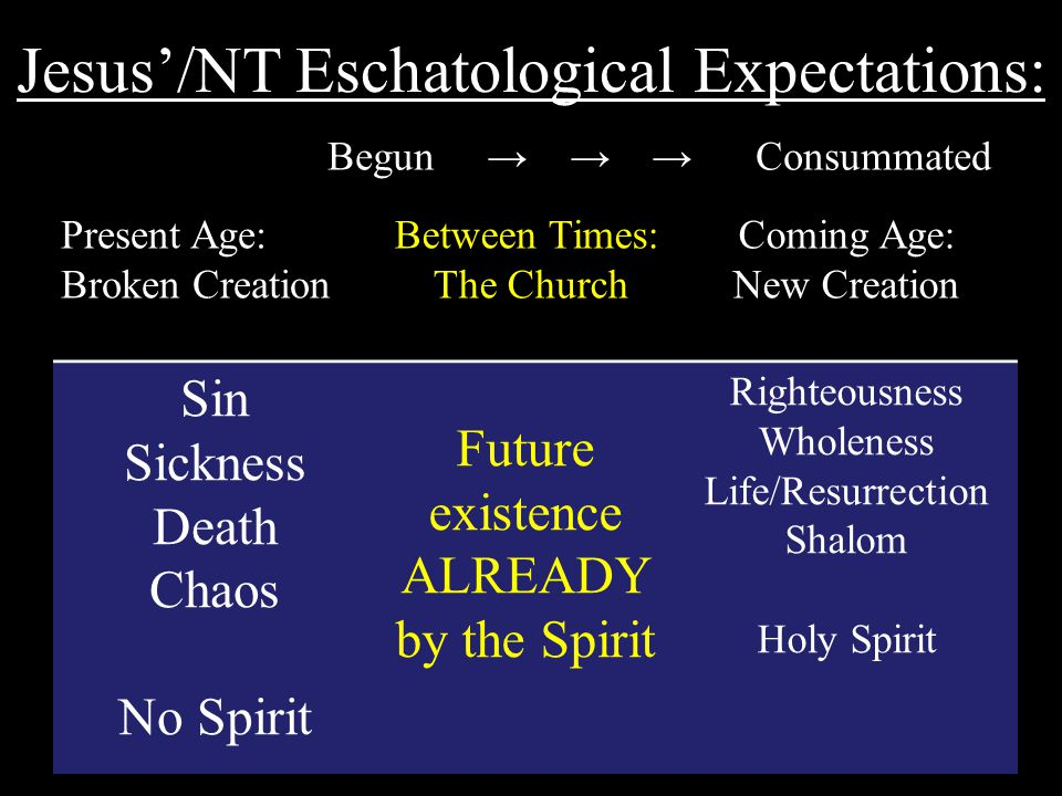 Jesus'/NT Eschatological Expectations: Present Age: Broken Creation Between Times: The Church Coming Age: New Creation Sin Sickness Death Chaos No Spirit Future existence ALREADY by the Spirit Righteousness Wholeness Life/Resurrection Shalom Holy Spirit Begun → → → Consummated