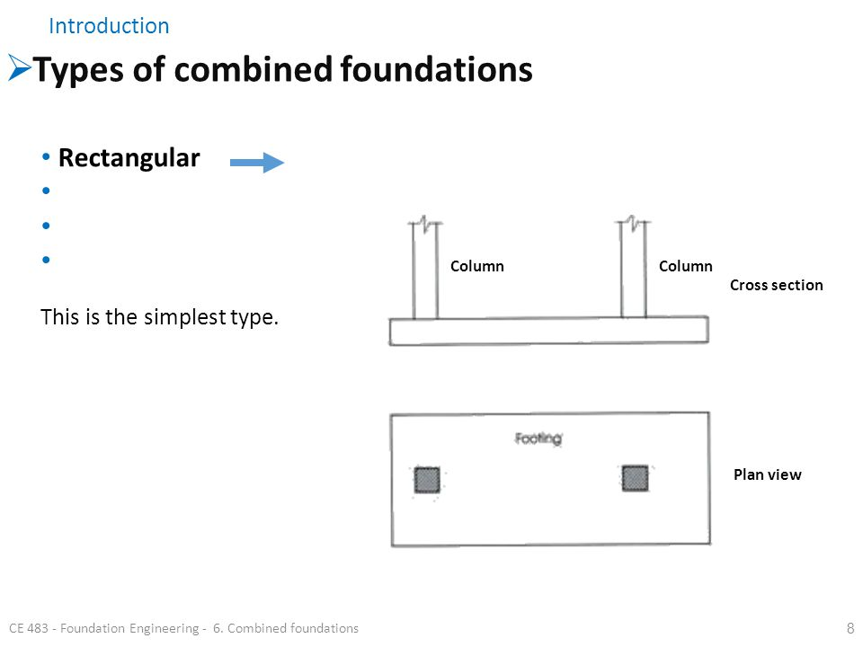 9 Introduction  Types of combined foundations CE 483 - Foundation Engineering - 6.