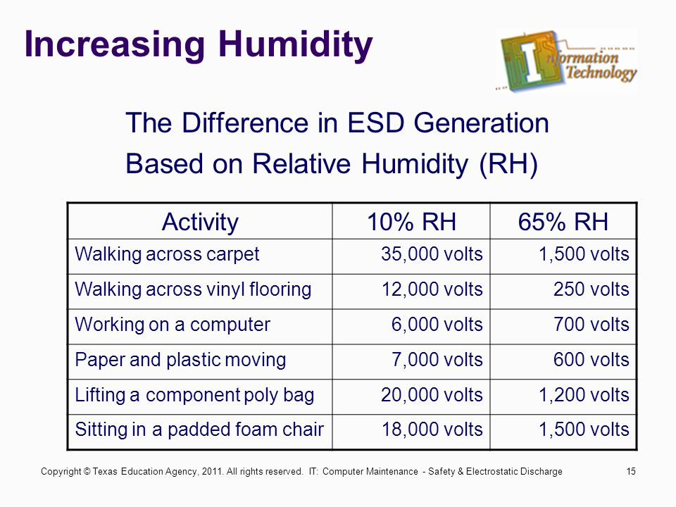 IT: Computer Maintenance - Safety & Electrostatic Discharge15 Increasing Humidity The Difference in ESD Generation Based on Relative Humidity (RH) Activity10% RH65% RH Walking across carpet35,000 volts1,500 volts Walking across vinyl flooring12,000 volts250 volts Working on a computer6,000 volts700 volts Paper and plastic moving7,000 volts600 volts Lifting a component poly bag20,000 volts1,200 volts Sitting in a padded foam chair18,000 volts1,500 volts Copyright © Texas Education Agency, 2011.