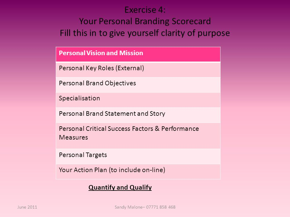 Exercise 4: Your Personal Branding Scorecard Fill this in to give yourself clarity of purpose Personal Vision and Mission Personal Key Roles (External) Personal Brand Objectives Specialisation Personal Brand Statement and Story Personal Critical Success Factors & Performance Measures Personal Targets Your Action Plan (to include on-line) June 2011Sandy Malone– 07771 858 468 Quantify and Qualify