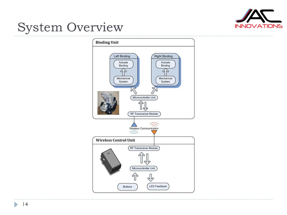 System Overview 14