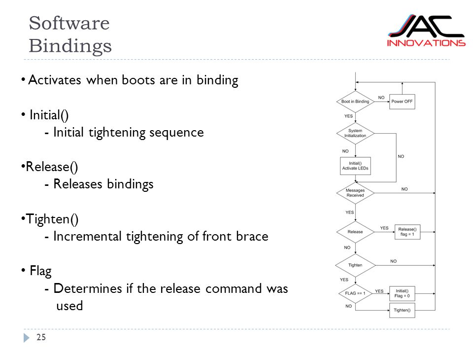 Software Bindings 25 Activates when boots are in binding Initial() - Initial tightening sequence Release() - Releases bindings Tighten() - Incremental tightening of front brace Flag - Determines if the release command was used