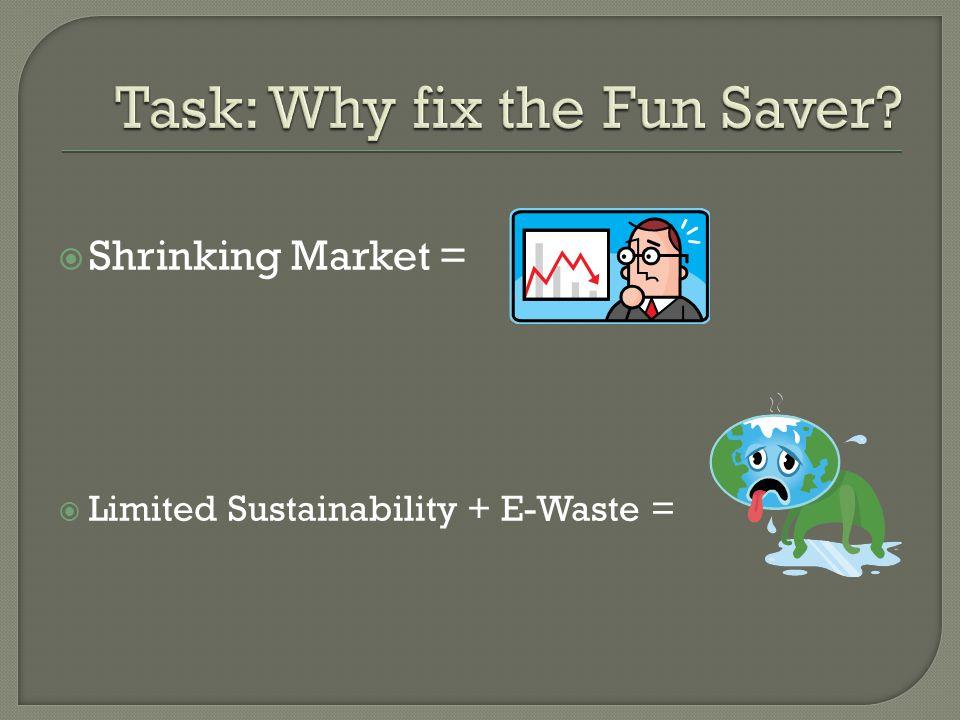  Shrinking Market =  Limited Sustainability + E-Waste =