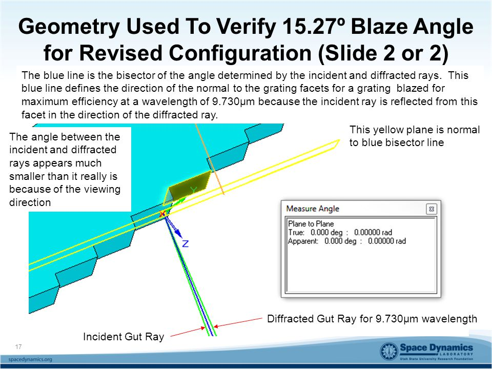 Geometry Used To Verify 15.27º Blaze Angle for Revised Configuration (Slide 2 or 2) Incident Gut Ray Diffracted Gut Ray for 9.730μm wavelength This yellow plane is normal to blue bisector line The blue line is the bisector of the angle determined by the incident and diffracted rays.