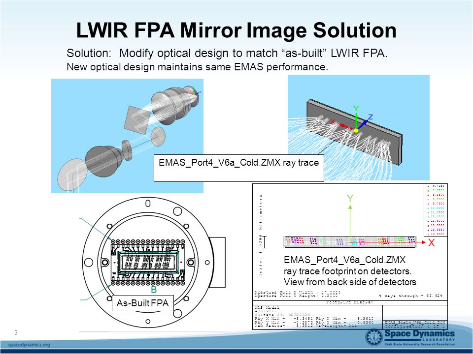 LWIR FPA Mirror Image Solution As-Built FPA EMAS_Port4_V6a_Cold.ZMX ray trace footprint on detectors.