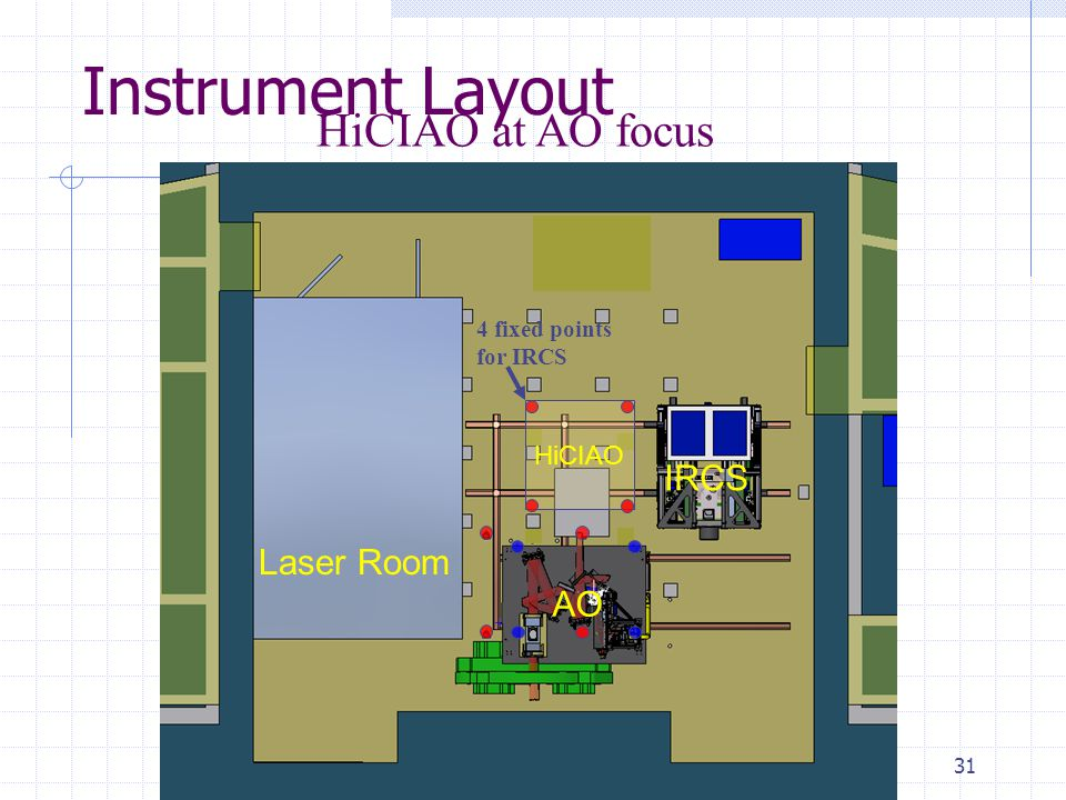31 Instrument Layout HiCIAO at AO focus 4 fixed points for IRCS Laser Room AO IRCS HiCIAO