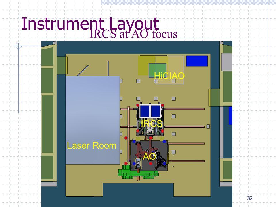 32 Instrument Layout IRCS at AO focus Laser Room AO IRCS HiCIAO
