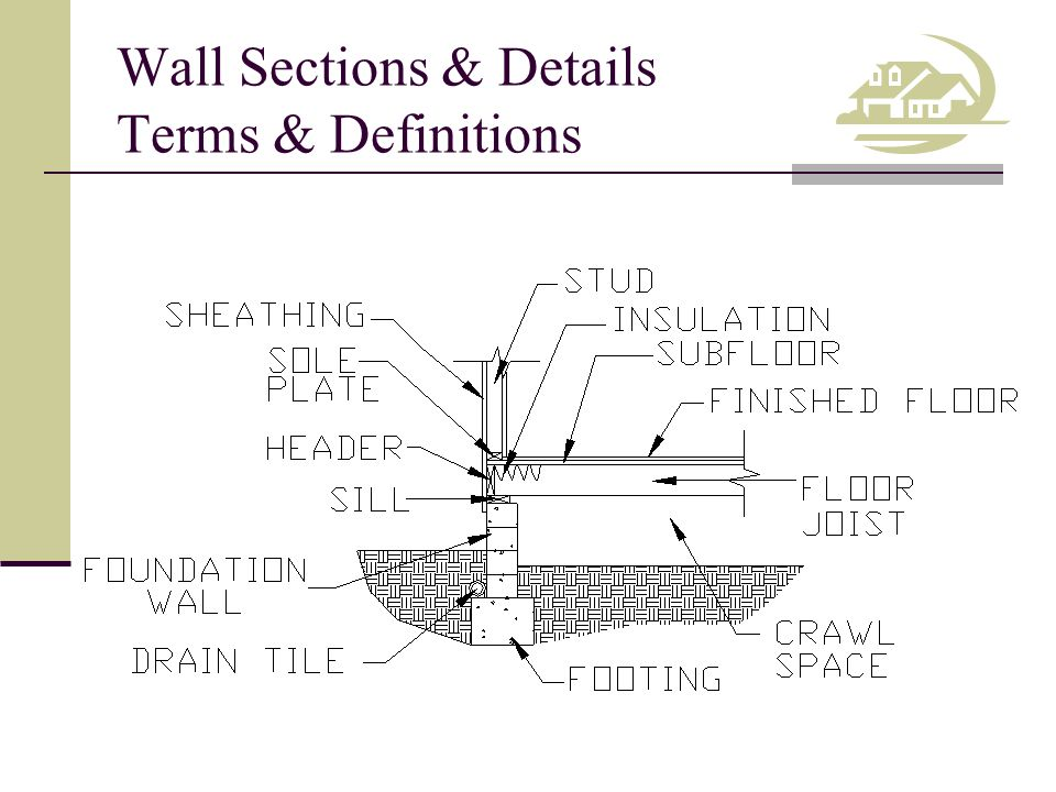 Wall Sections & Details Terms & Definitions Beam – A structural member that supports the joists and effectively reduces the span.