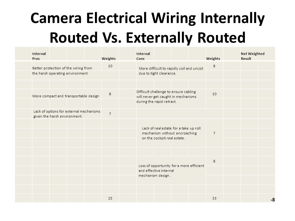 Camera Electrical Wiring Internally Routed Vs.