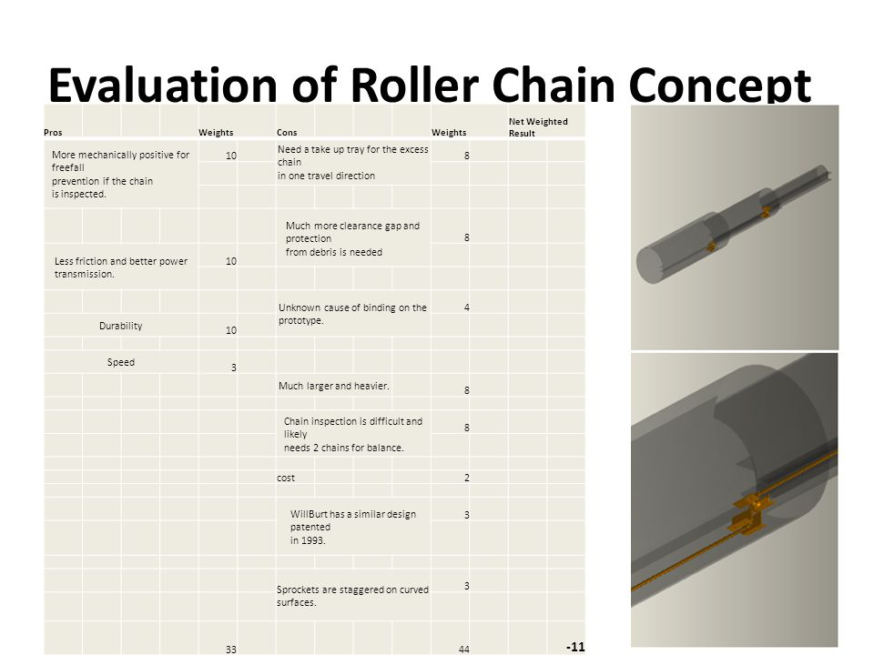 Evaluation of the Straps on Pins Concept Pros Weights Cons Weights Net Weighted Result Life of strap vs.