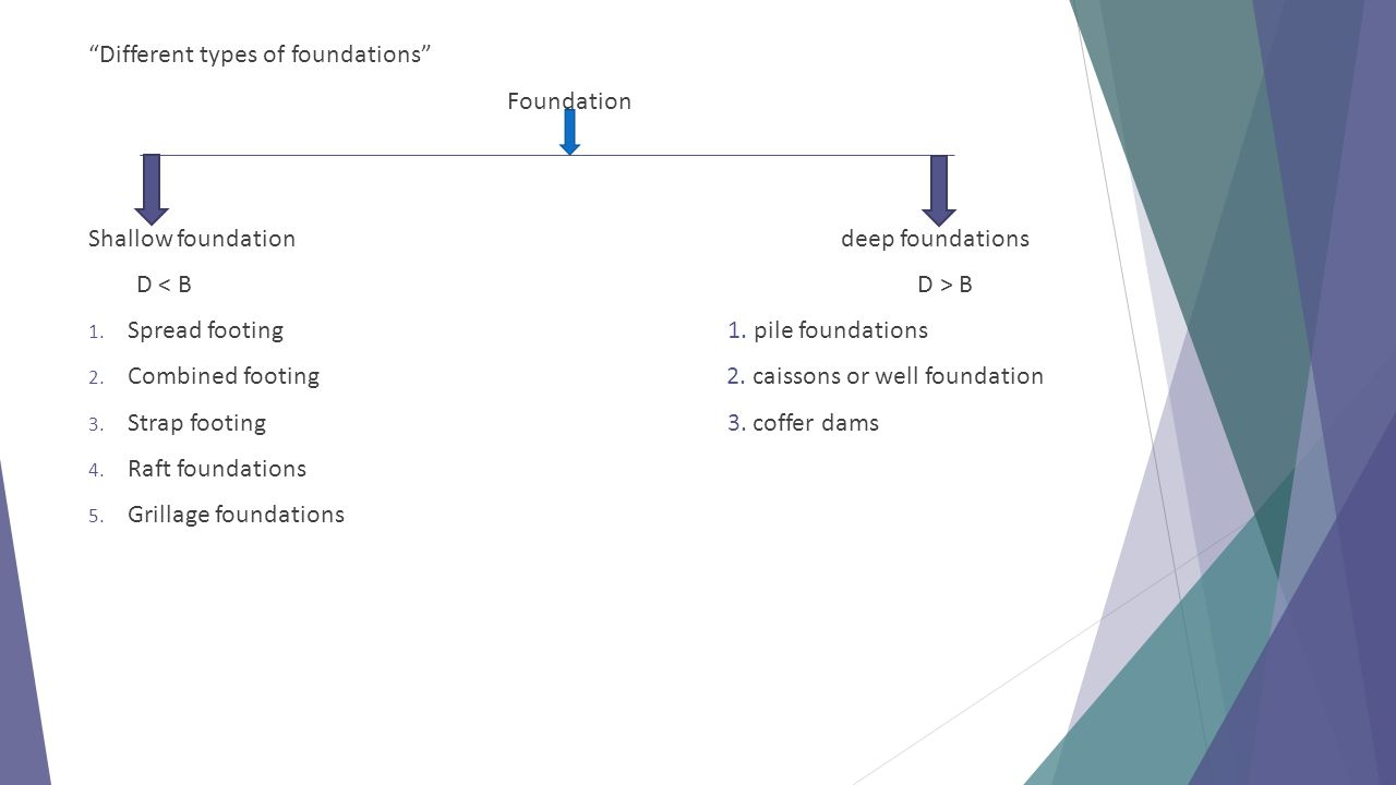 """""""Different types of foundations"""" Foundation Shallow foundation deep foundations D B 1. Spread footing 1. pile foundations 2. Combined footing 2. caiss"""