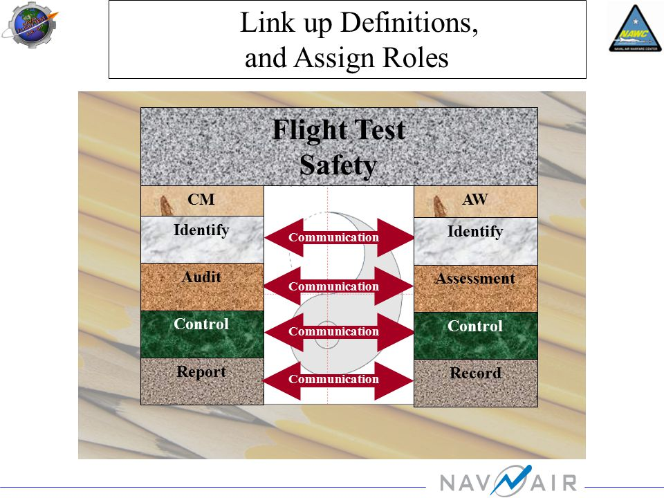 CM Link up Definitions, and Assign Roles Identify Audit Control Report AW Identify Assessment Control Record Flight Test Safety Communication