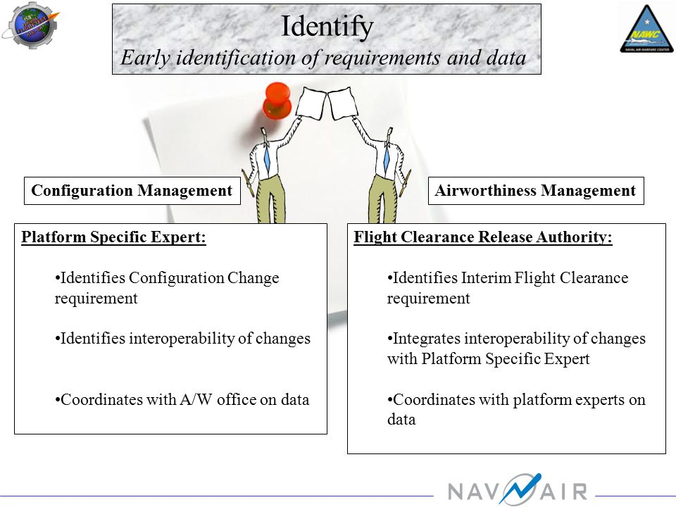 Identify Early identification of requirements and data Platform Specific Expert: Identifies Configuration Change requirement Identifies interoperability of changes Coordinates with A/W office on data Flight Clearance Release Authority: Identifies Interim Flight Clearance requirement Integrates interoperability of changes with Platform Specific Expert Coordinates with platform experts on data Configuration ManagementAirworthiness Management