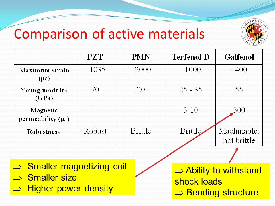Comparison of active materials  Smaller magnetizing coil  Smaller size  Higher power density  Ability to withstand shock loads  Bending structure