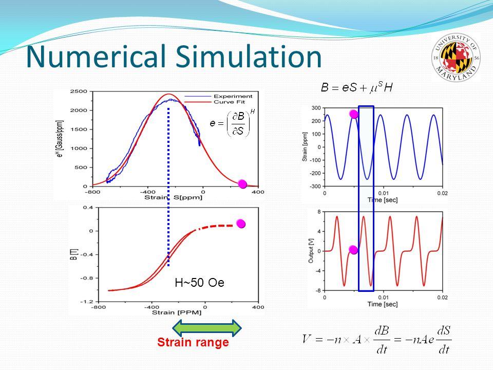 Strain range H~50 Oe Numerical Simulation