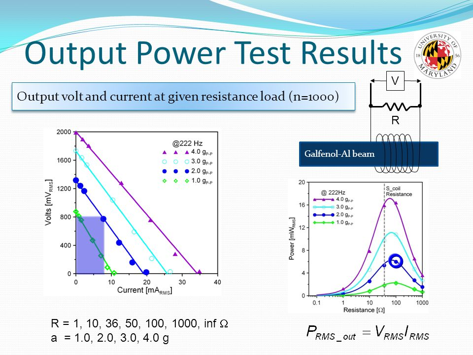 Galfenol-Al beam R V Output volt and current at given resistance load (n=1000) R = 1, 10, 36, 50, 100, 1000, inf  a = 1.0, 2.0, 3.0, 4.0 g Output Power Test Results