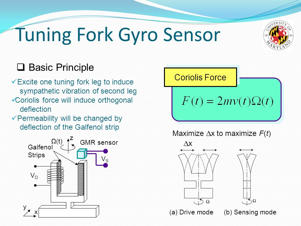 Tuning Fork Gyro Sensor z Ω(t) VDVD VSVS x Galfenol Strips y (a) Drive mode(b) Sensing mode GMR sensor  Basic Principle Excite one tuning fork leg to induce sympathetic vibration of second leg Coriolis force will induce orthogonal deflection Permeability will be changed by deflection of the Galfenol strip Coriolis Force Maximize  x to maximize F(t) xx