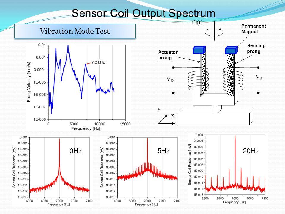 Permanent Magnet Actuator prong Ω(t) VDVD x y Sensing prong VSVS Sensor Coil Output Spectrum 0Hz5Hz20Hz Vibration Mode Test