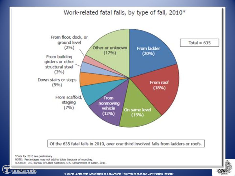 Need for Training: FALLS! are the Leading Cause of Death in Construction (BLS CFOI Data). Economic conditions are pushing small businesses to take on