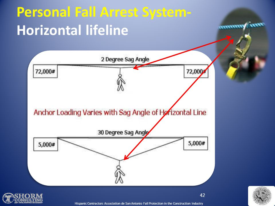 41 Personal Fall Arrest System- Vertical Lifelines/rope grab Trailing rope grabManual rope grab Hispanic Contractors Association de San Antonio Fall Protection in the Construction Industry