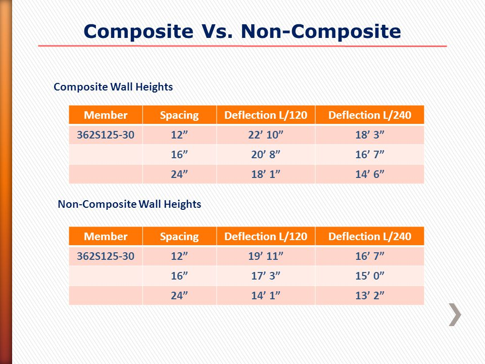 "Composite Vs. Non-Composite MemberSpacingDeflection L/120Deflection L/240 362S125-3012""22' 10""18' 3"" 16""20' 8""16' 7"" 24""18' 1""14' 6"" Composite Wall He"
