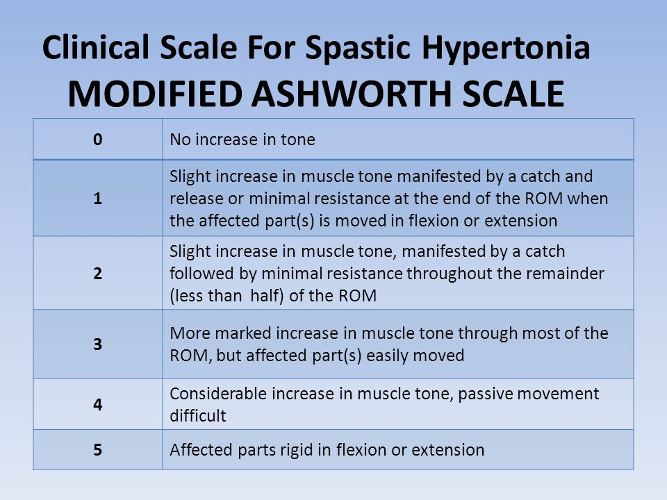 Clinical Scale For Spastic Hypertonia MODIFIED ASHWORTH SCALE 0No increase in tone 1 Slight increase in muscle tone manifested by a catch and release or minimal resistance at the end of the ROM when the affected part(s) is moved in flexion or extension 2 Slight increase in muscle tone, manifested by a catch followed by minimal resistance throughout the remainder (less than half) of the ROM 3 More marked increase in muscle tone through most of the ROM, but affected part(s) easily moved 4 Considerable increase in muscle tone, passive movement difficult 5Affected parts rigid in flexion or extension