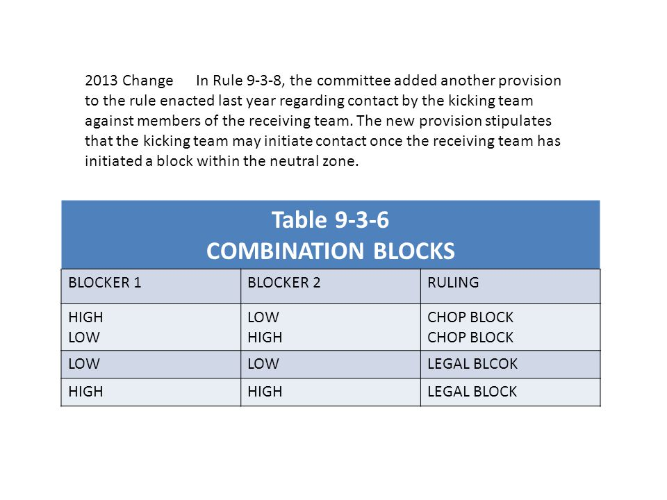 Table 9-3-6 COMBINATION BLOCKS BLOCKER 1BLOCKER 2RULING HIGH LOW HIGH CHOP BLOCK LOW LEGAL BLCOK HIGH LEGAL BLOCK 2013 Change In Rule 9-3-8, the committee added another provision to the rule enacted last year regarding contact by the kicking team against members of the receiving team.