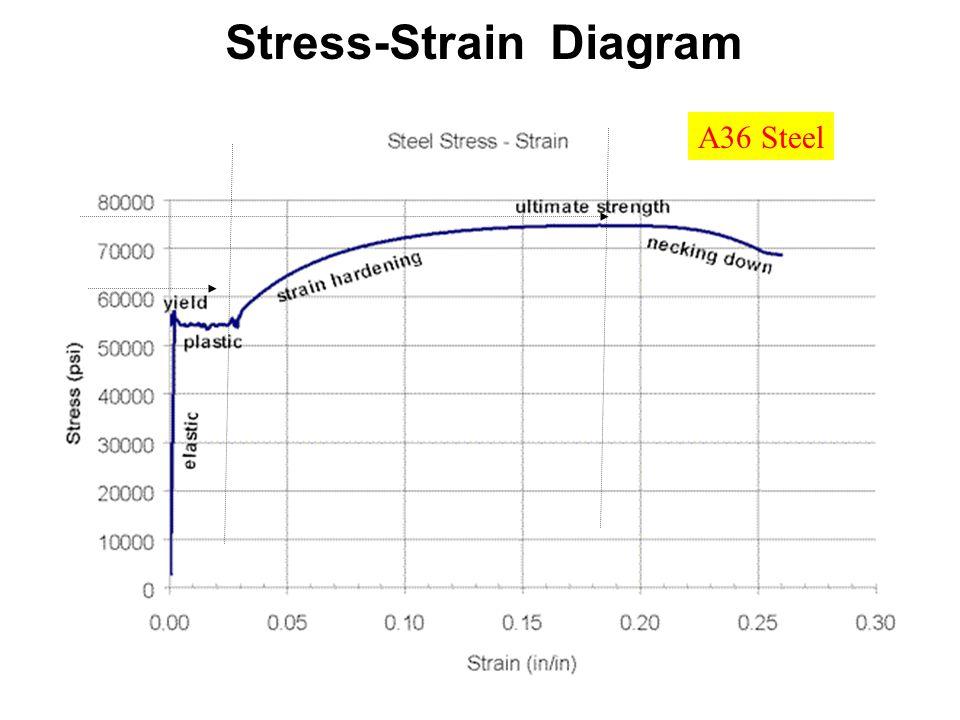 A36 Steel Stress-Strain Diagram