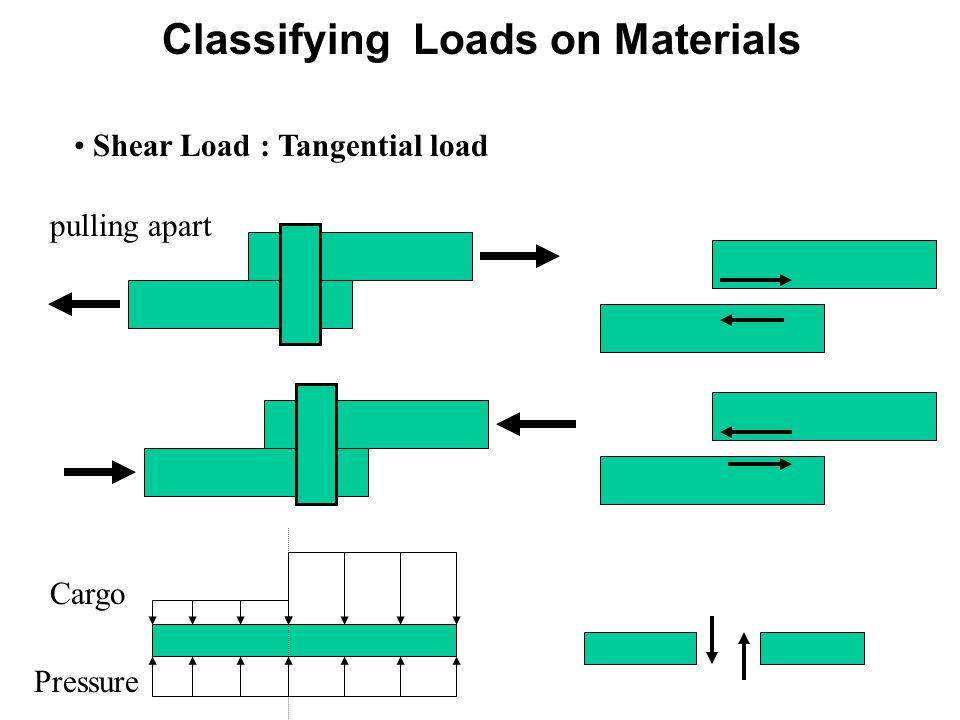 Shear Load : Tangential load pulling apart Pressure Cargo Classifying Loads on Materials