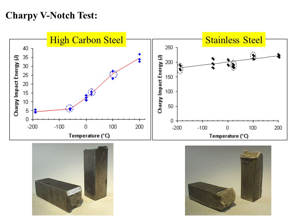 High Carbon SteelStainless Steel Charpy V-Notch Test: